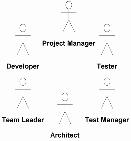 Uml use cases to implement application lifecycle management alm each use case identifies the actors that can execute the operations however as an adjunct to our model of the key use cases we can map our actors to ccuart Gallery