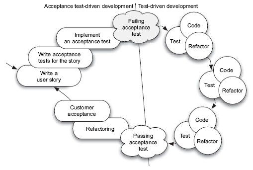 implementing tdd the developing tester's role We will also take a cursory look at how the tester's role changes on an agile team acceptance test driven development implementing tests.