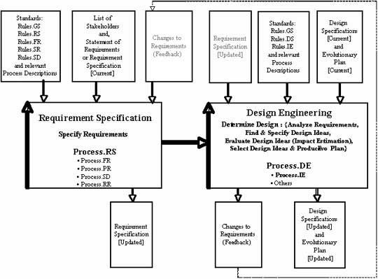 Project Failure Prevention 10 Principles For Project Control Part 2 Tom Gilb Www Gilb Com Copyright C 2005 By Tom Gilb Published And Used By Methods Tools With Permission P2 Pay For Results The Project Team Must Be Rewarded To The Degree