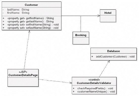 Agile development with iconix process at this stage we can also draw our new class diagram starting with the domain model as a base and begin to add in the details from the sequence ccuart Images