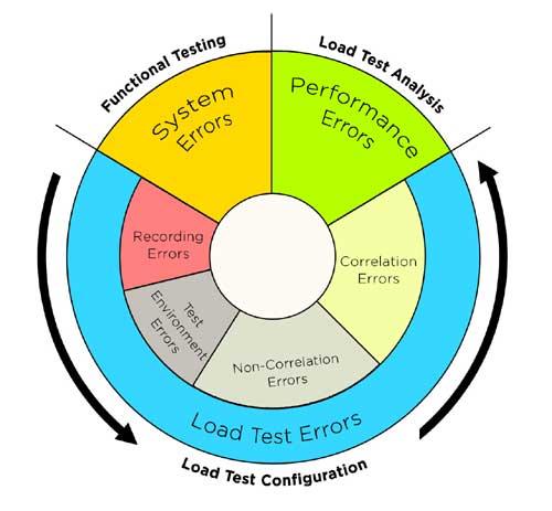 Eradicating Load Testing Errors - Part 1: Correlation Errors