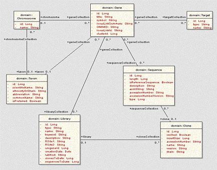 Model based testing adds value figure 1 uml class diagram ccuart Choice Image