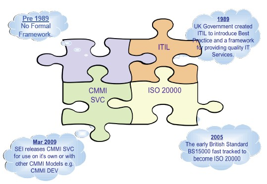difference between iso cmmi and six sigma