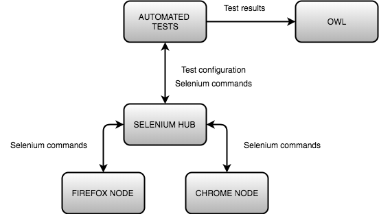 Dockerize your Tests and Selenium Test Environment