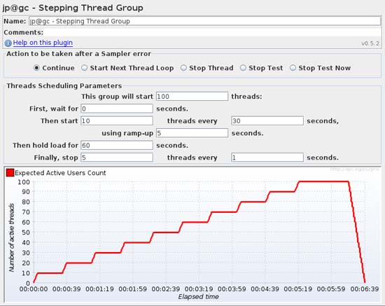 JMeter-Plugins - More Obvious and Powerful Load Testing with