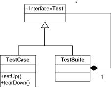 Java Unit Testing