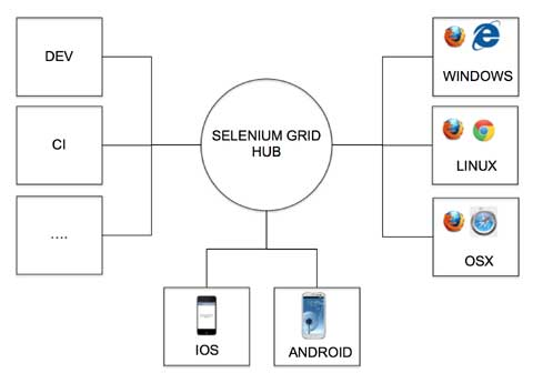 Selendroid - Mobile Android Test Automation